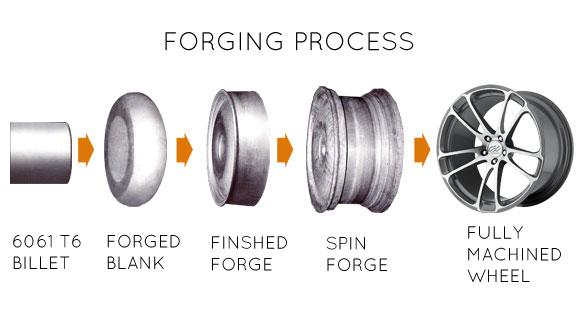 Objašnjenje procesa nastanka kovane felge