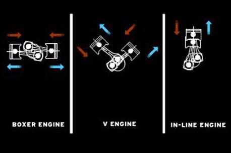 Smjer kretanja klipova u boxer, rednom i V motoru