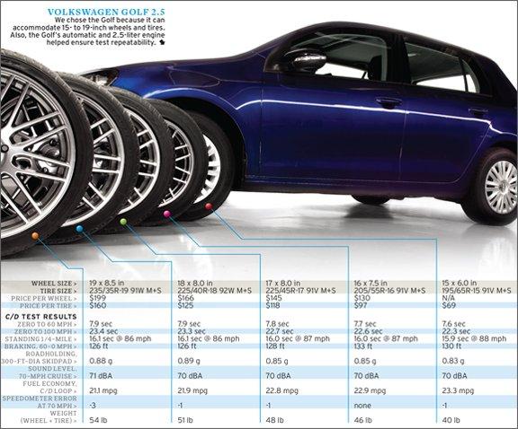 Različite veličine kotača, i statistike vezane uz njih